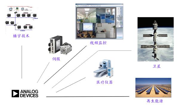 ADI应用图.jpg